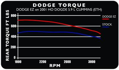 Edge Products - 1998.5-2000 DODGE 24 V EZ (5.9L) - Image 3