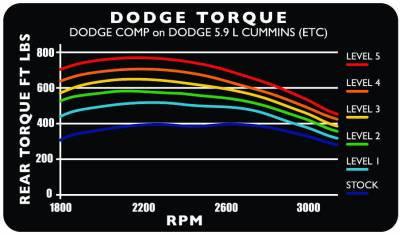 Edge Products - 2001-2002 DODGE 24 V COMP (5.9L) - Image 3