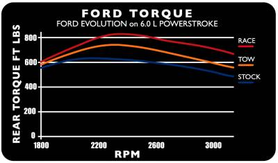Edge Products - 2003-2004 FORD 6.0L POWERSTROKE EVOLUTION - Image 4